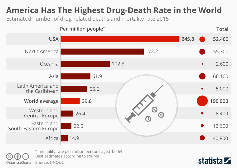 Two surely unrelated primacies the USA can be proud of /img/chartoftheday_9973_drug_related_deaths_and_mortality_rate_worldwide_n.jpg