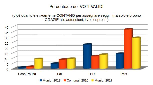 Dove parliamo di Ostia, Casa Pound, M5S, geografia e aritmetica /img/x-municipio-percentuali-voti-validi.png